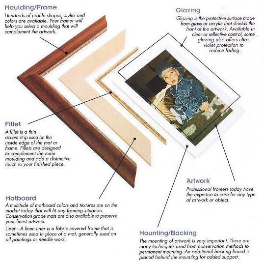 Custom Picure Framing - New England Picture Frames and Mouldings ...